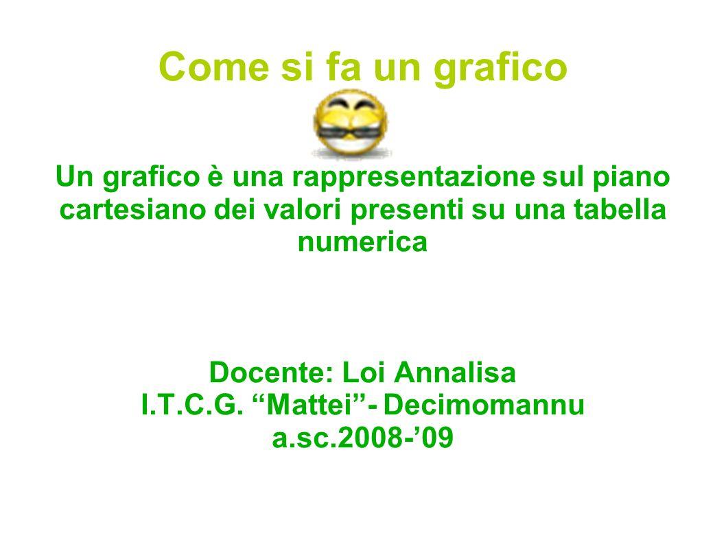 Come si fa un grafico Un grafico è una rappresentazione sul piano cartesiano dei valori presenti su una tabella numerica Docente: Loi Annalisa I.T.C.G