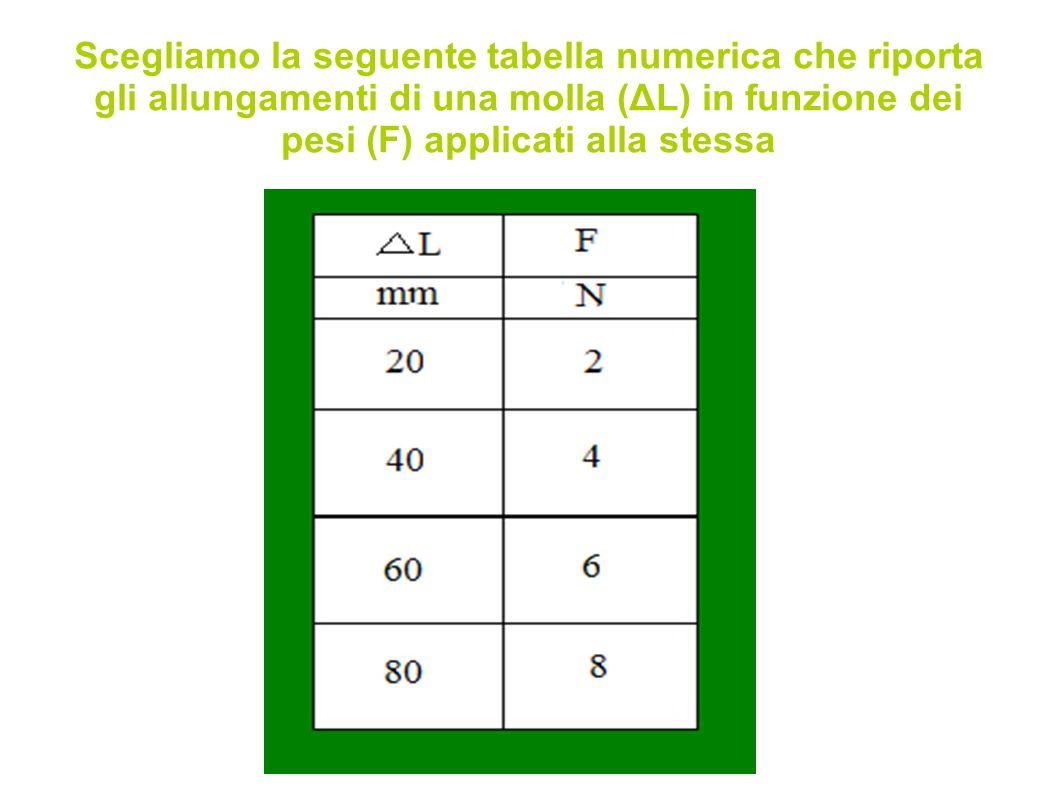 I valori presenti nella tabella sono tutti positivi, quindi il grafico sarà tracciato solamente nel primo quadrante