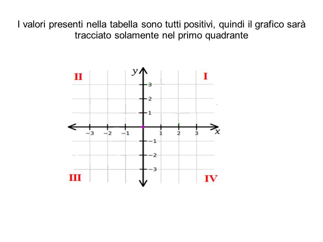 Nei grafici che rappresentano gli allungamenti di una molla in funzione dei pesi applicati l operazione di estrapolazione non è mai applicabile