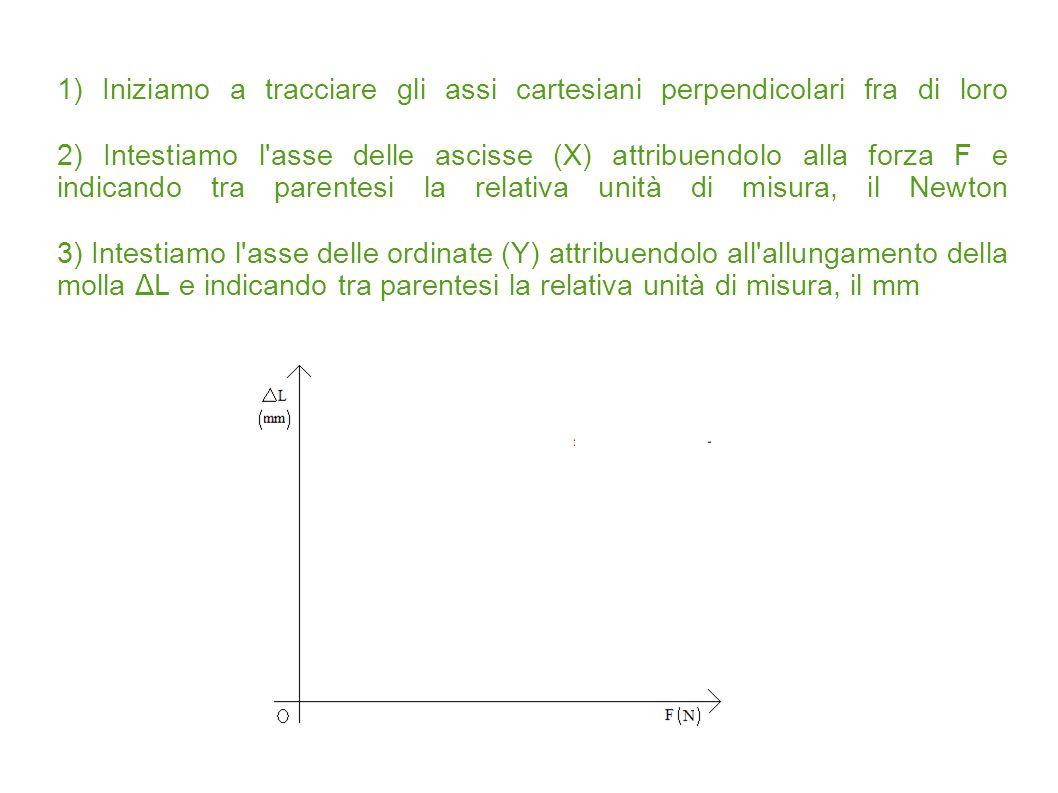 1) Iniziamo a tracciare gli assi cartesiani perpendicolari fra di loro 2) Intestiamo l'asse delle ascisse (X) attribuendolo alla forza F e indicando t
