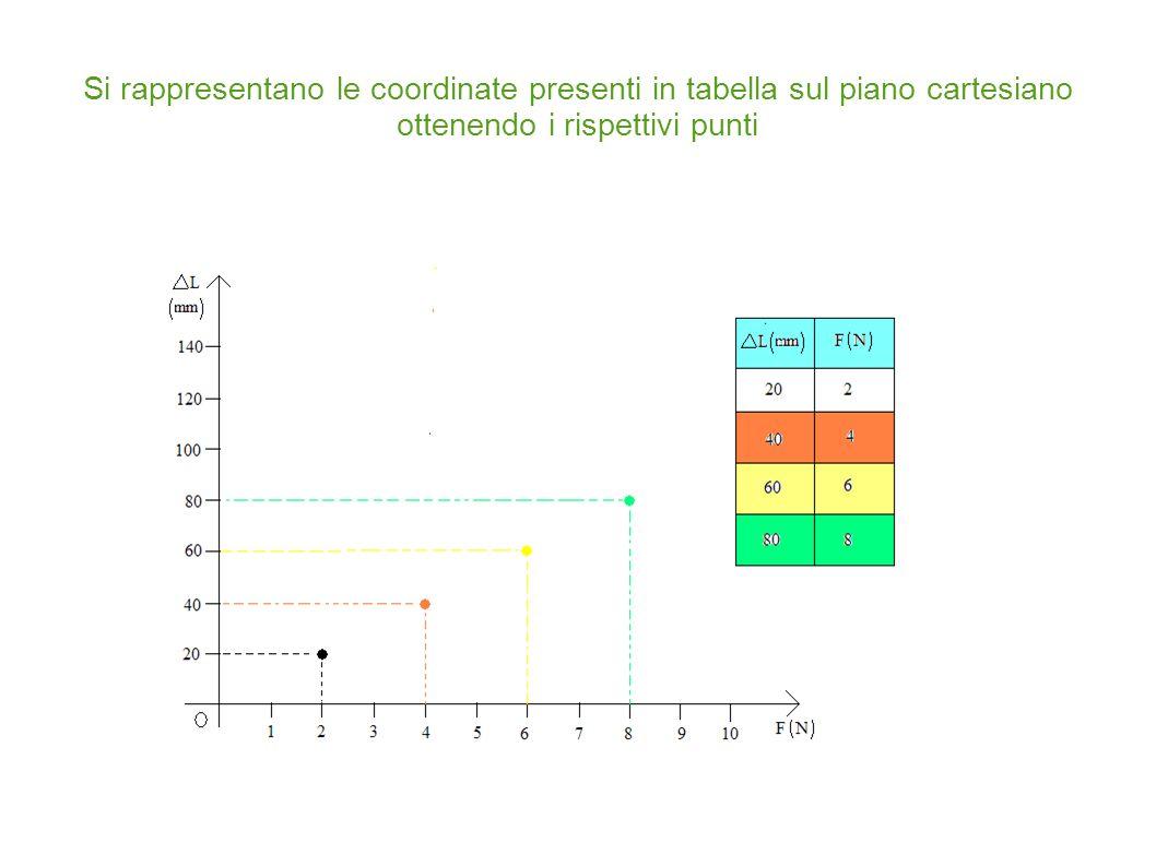 Si collegano tutti i punti presenti sul grafico ottenendo in questo caso una retta