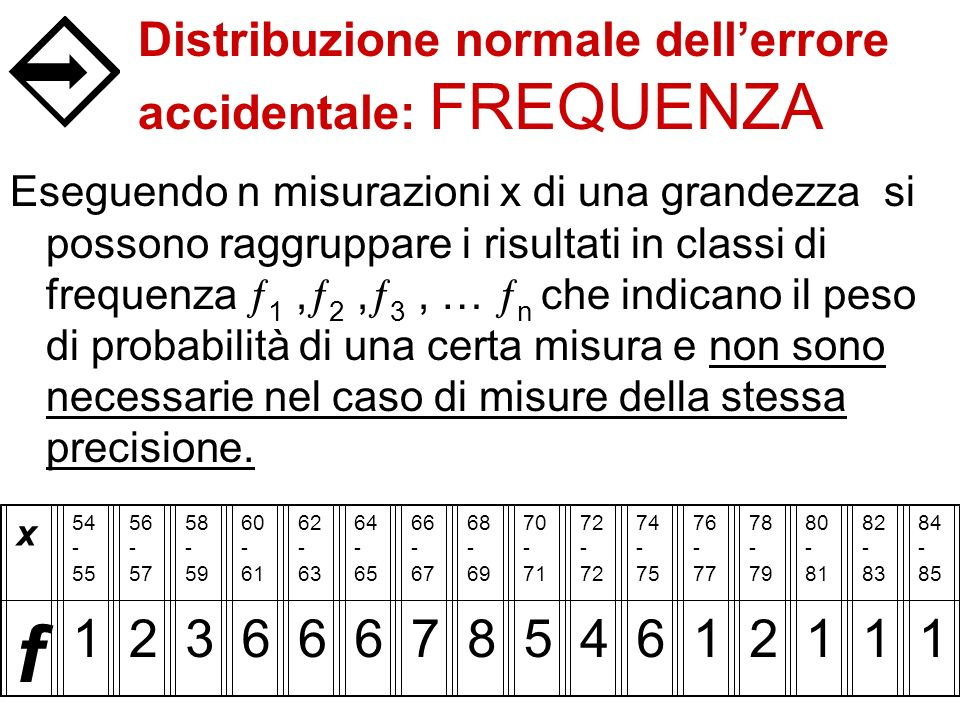 Distribuzione normale dellerrore accidentale: FREQUENZA Eseguendo n misurazioni x di una grandezza si possono raggruppare i risultati in classi di fre