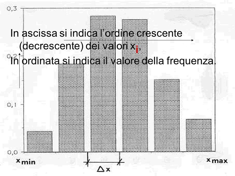 In ascissa si indica lordine crescente (decrescente) dei valori x i, In ordinata si indica il valore della frequenza.