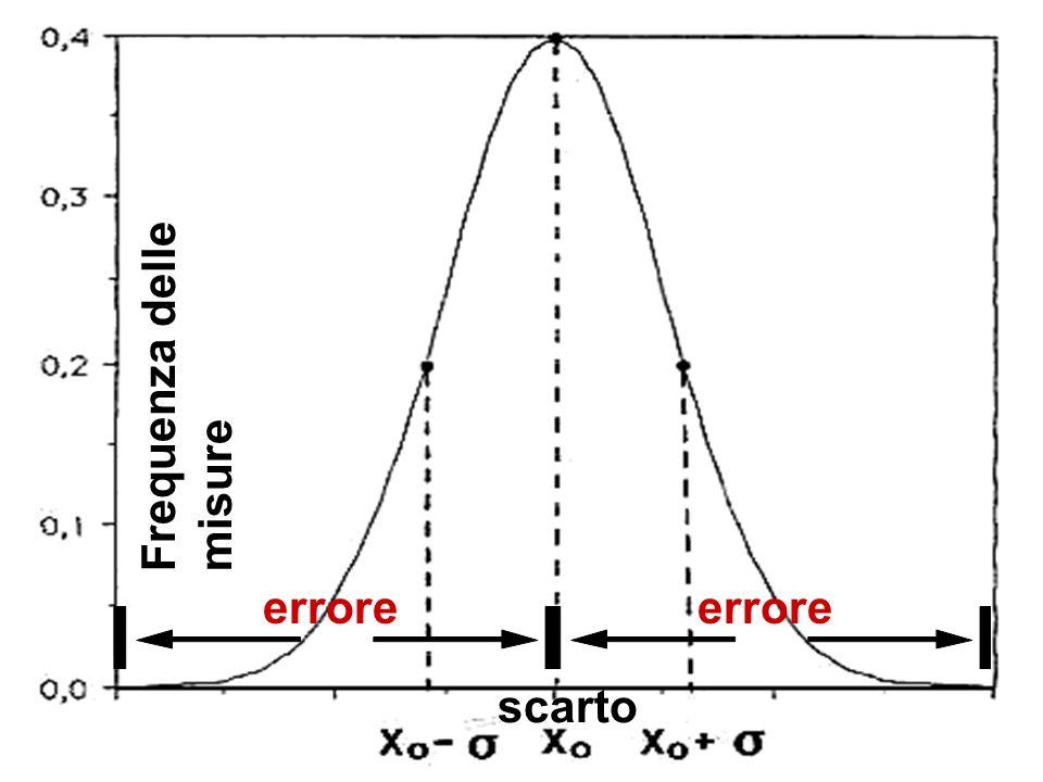 Frequenza delle misure scarto errore