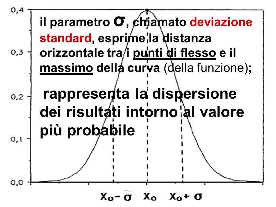 il parametro σ, chiamato deviazione standard, esprime la distanza orizzontale tra i punti di flesso e il massimo della curva (della funzione); rappres