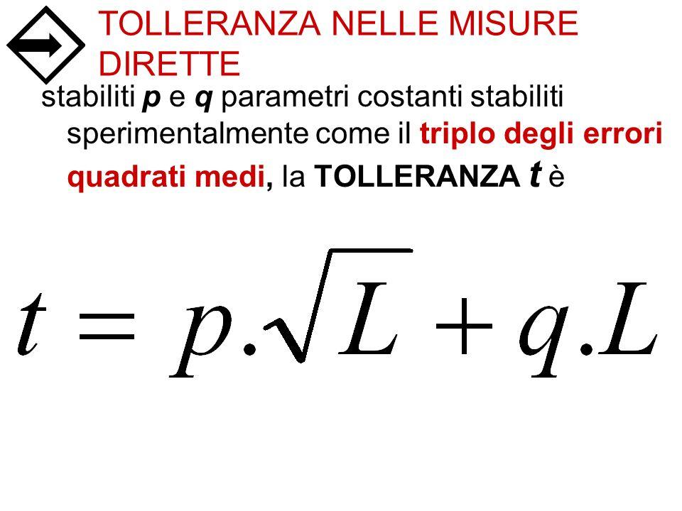 TOLLERANZA NELLE MISURE DIRETTE stabiliti p e q parametri costanti stabiliti sperimentalmente come il triplo degli errori quadrati medi, la TOLLERANZA