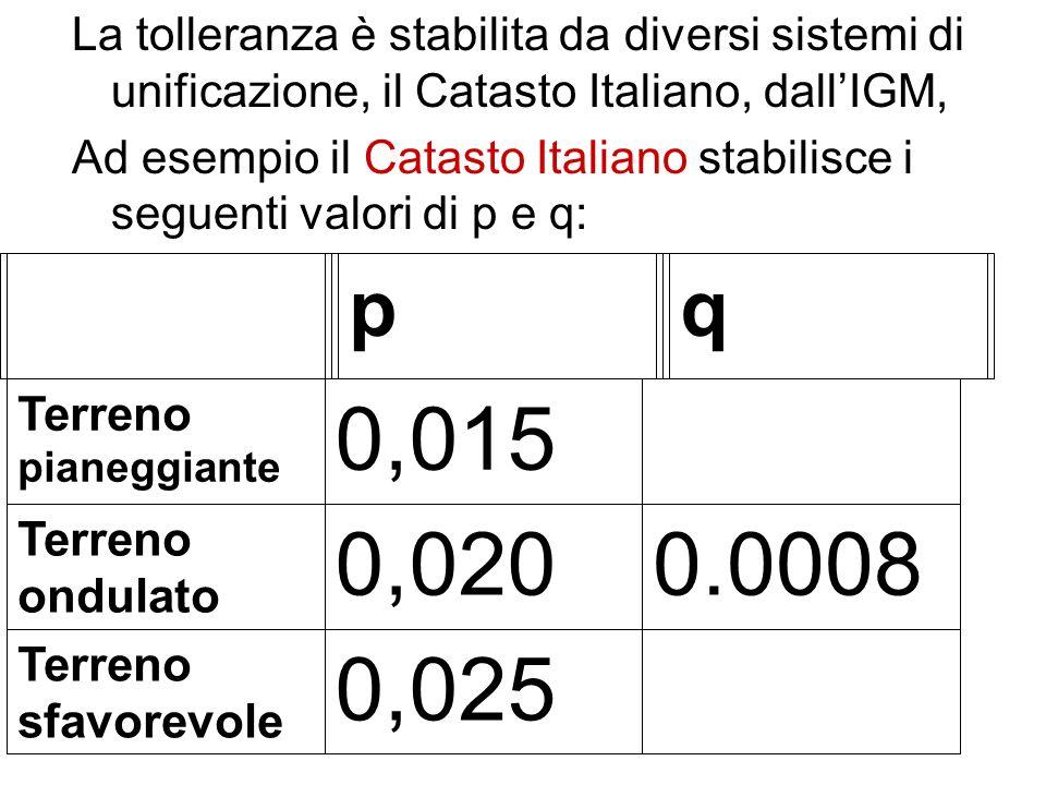 La tolleranza è stabilita da diversi sistemi di unificazione, il Catasto Italiano, dallIGM, Ad esempio il Catasto Italiano stabilisce i seguenti valor