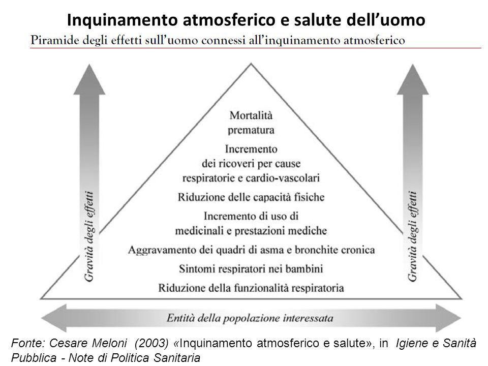 Inquinamento atmosferico e salute delluomo Fonte: Cesare Meloni (2003) «Inquinamento atmosferico e salute», in Igiene e Sanità Pubblica - Note di Poli