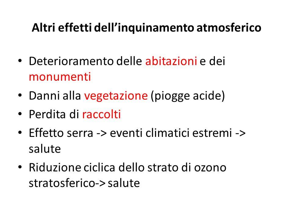 Altri effetti dellinquinamento atmosferico Deterioramento delle abitazioni e dei monumenti Danni alla vegetazione (piogge acide) Perdita di raccolti E