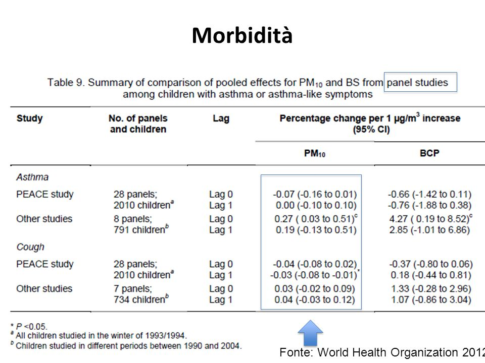 Morbidità Fonte: World Health Organization 2012