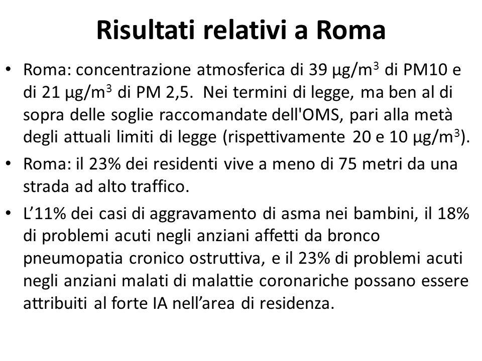Risultati relativi a Roma Roma: concentrazione atmosferica di 39 µg/m 3 di PM10 e di 21 µg/m 3 di PM 2,5. Nei termini di legge, ma ben al di sopra del
