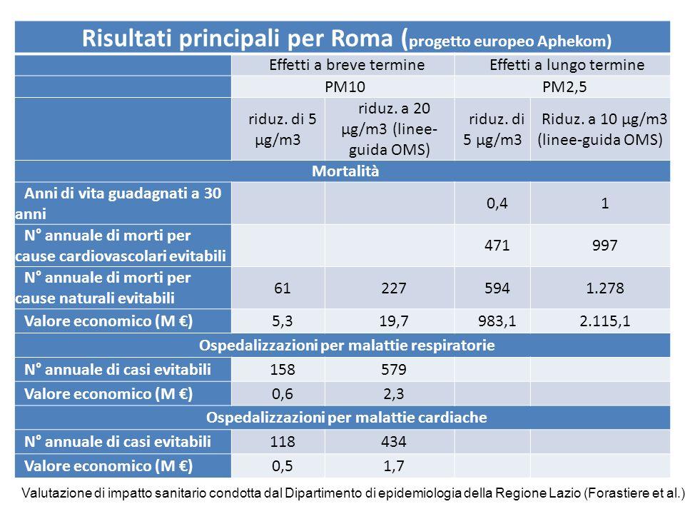 Risultati principali per Roma ( progetto europeo Aphekom) Effetti a breve termineEffetti a lungo termine PM10 PM2,5 riduz. di 5 µg/m3 riduz. a 20 µg/m