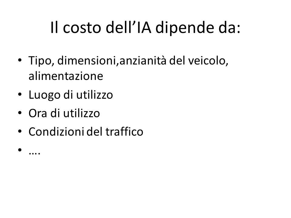 Il costo dellIA dipende da: Tipo, dimensioni,anzianità del veicolo, alimentazione Luogo di utilizzo Ora di utilizzo Condizioni del traffico ….