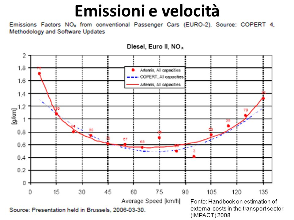 Emissioni e velocità Fonte: Handbook on estimation of external costs in the transport sector (IMPACT) 2008