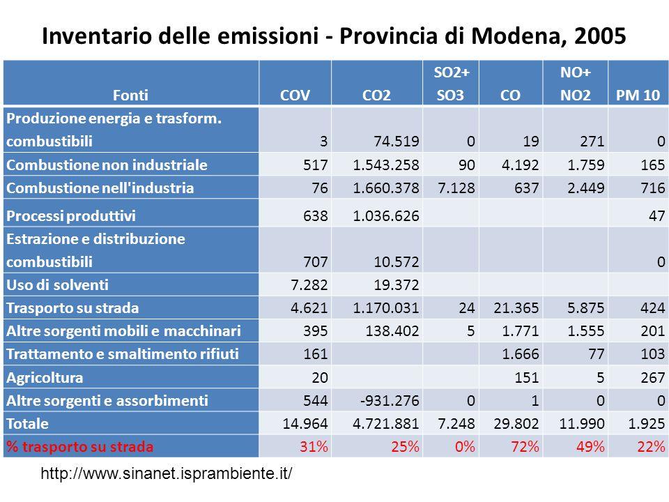 FontiCOVCO2 SO2+ SO3CO NO+ NO2PM 10 Produzione energia e trasform. combustibili374.5190192710 Combustione non industriale5171.543.258904.1921.759165 C
