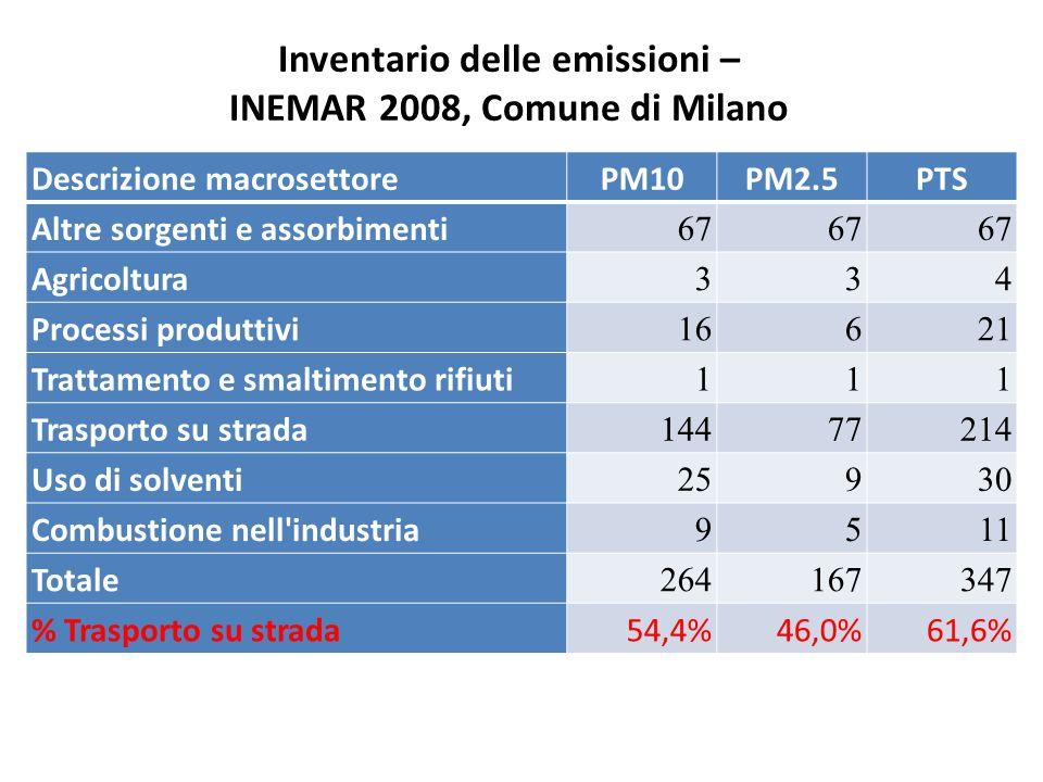 Inventario delle emissioni – INEMAR 2008, Comune di Milano Descrizione macrosettorePM10PM2.5PTS Altre sorgenti e assorbimenti 67 Agricoltura 334 Proce