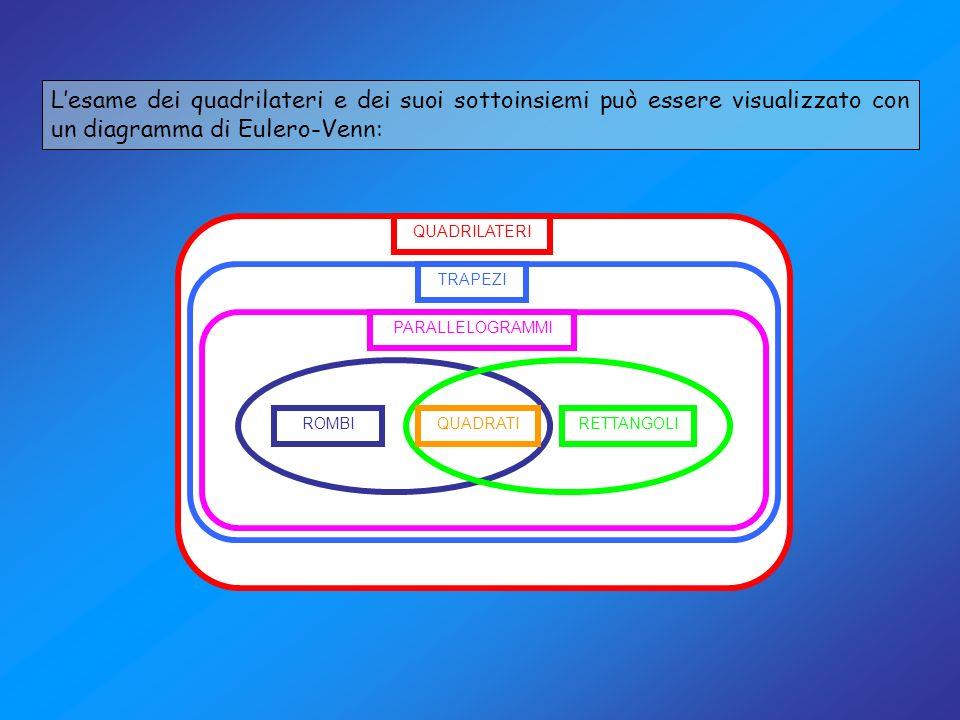 Lesame dei quadrilateri e dei suoi sottoinsiemi può essere visualizzato con un diagramma di Eulero-Venn: QUADRILATERI ROMBIRETTANGOLI PARALLELOGRAMMI