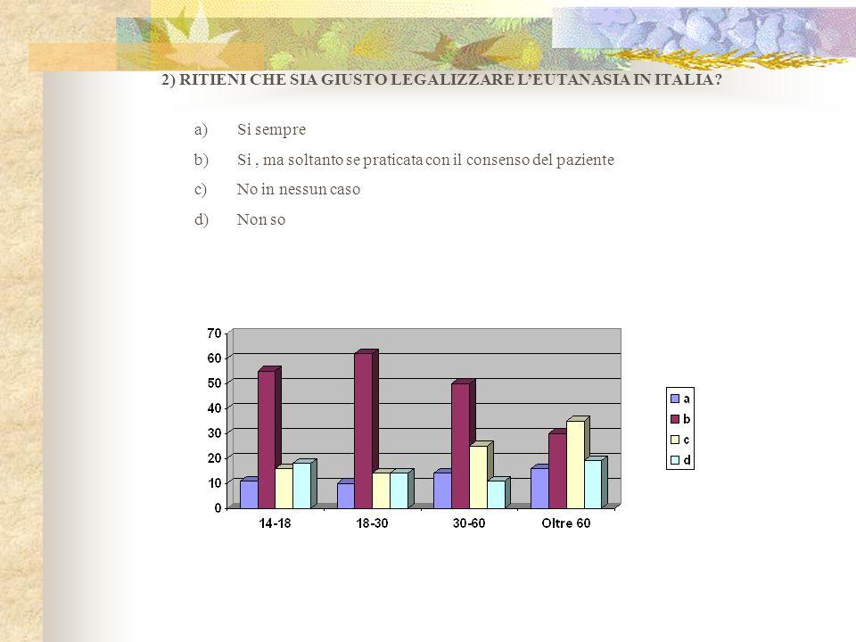 2) RITIENI CHE SIA GIUSTO LEGALIZZARE LEUTANASIA IN ITALIA? a)Si sempre b)Si, ma soltanto se praticata con il consenso del paziente c)No in nessun cas