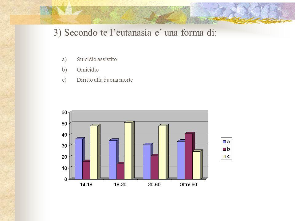 3) Secondo te leutanasia e una forma di: a)Suicidio assistito b)Omicidio c)Diritto alla buona morte