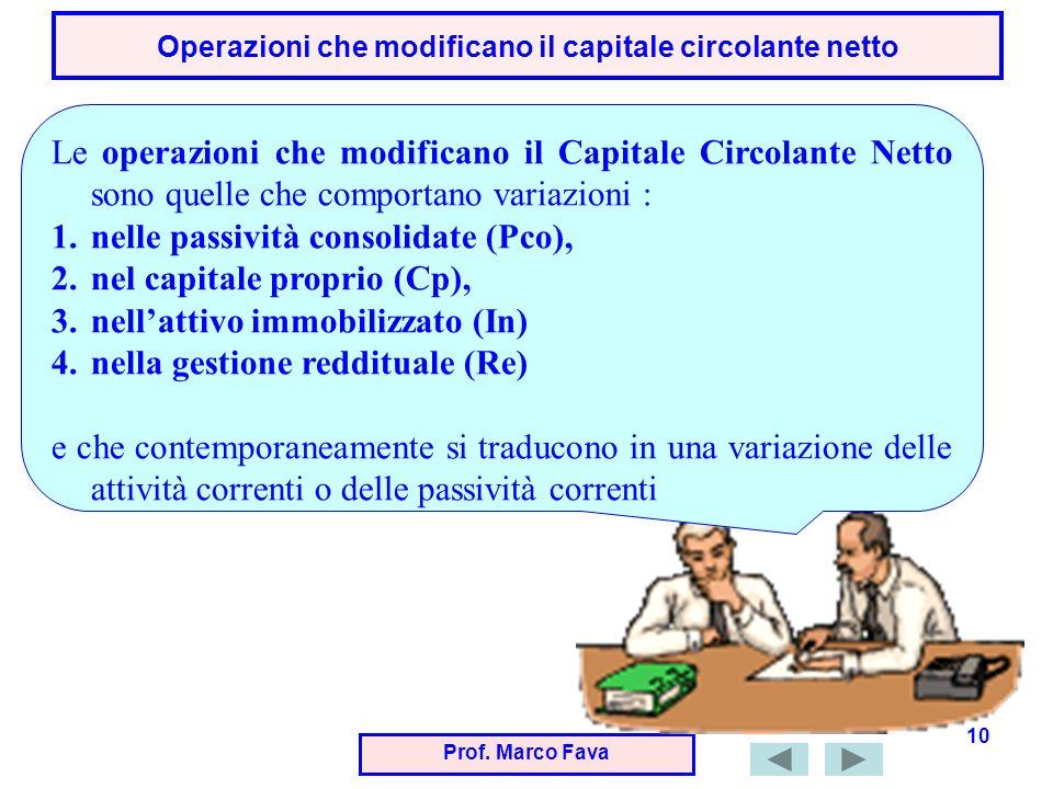 Prof. Marco Fava 10 Operazioni che modificano il capitale circolante netto Le operazioni che modificano il Capitale Circolante Netto sono quelle che c