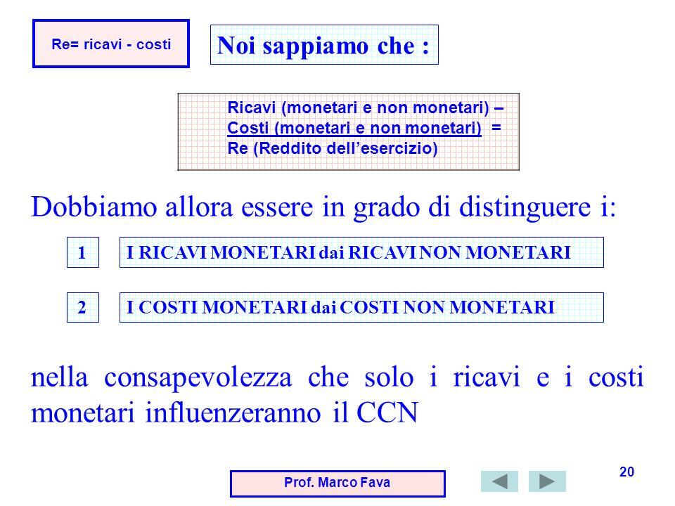 Prof. Marco Fava 20 Re= ricavi - costi Ricavi (monetari e non monetari) – Costi (monetari e non monetari) = Re (Reddito dellesercizio) Noi sappiamo ch