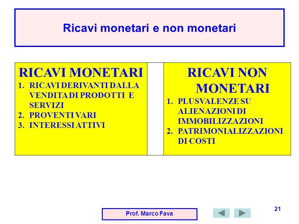 Prof. Marco Fava 21 Ricavi monetari e non monetari RICAVI MONETARI 1.RICAVI DERIVANTI DALLA VENDITA DI PRODOTTI E SERVIZI 2.PROVENTI VARI 3.INTERESSI
