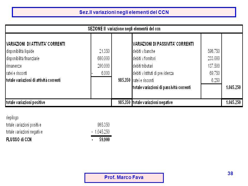 Prof. Marco Fava 38 Sez.II variazioni negli elementi del CCN