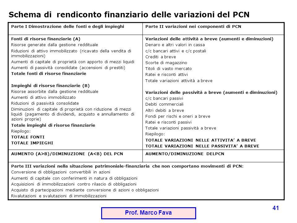 Prof. Marco Fava 41 Parte I Dimostrazione delle fonti e degli impieghiParte II variazioni nei componenti di PCN Fonti di risorse finanziarie (A) Risor