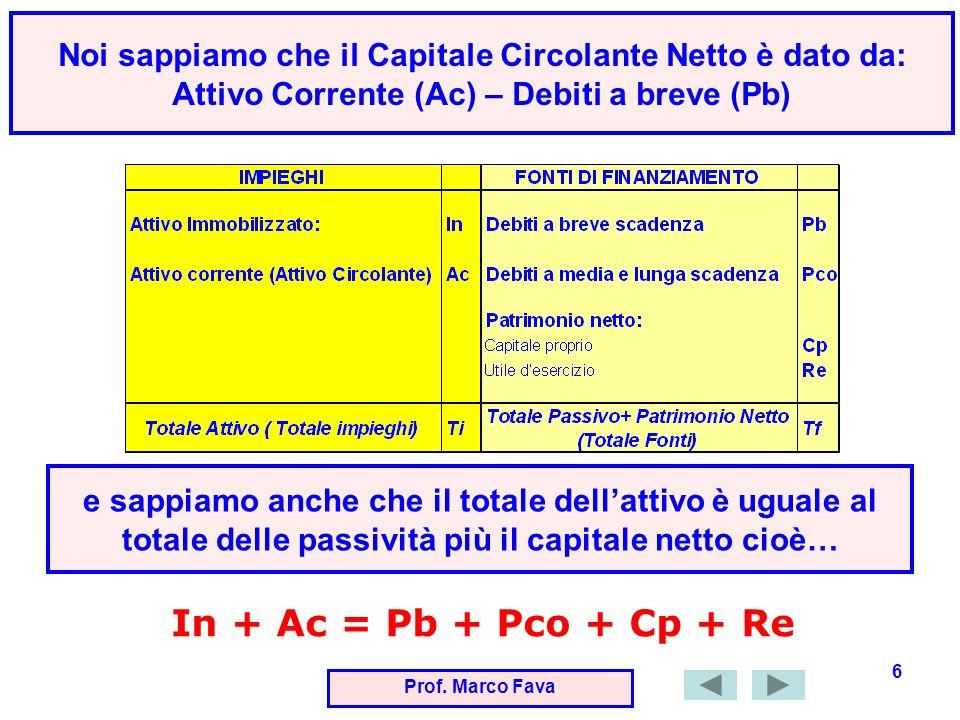 Prof. Marco Fava 6 e sappiamo anche che il totale dellattivo è uguale al totale delle passività più il capitale netto cioè… Noi sappiamo che il Capita