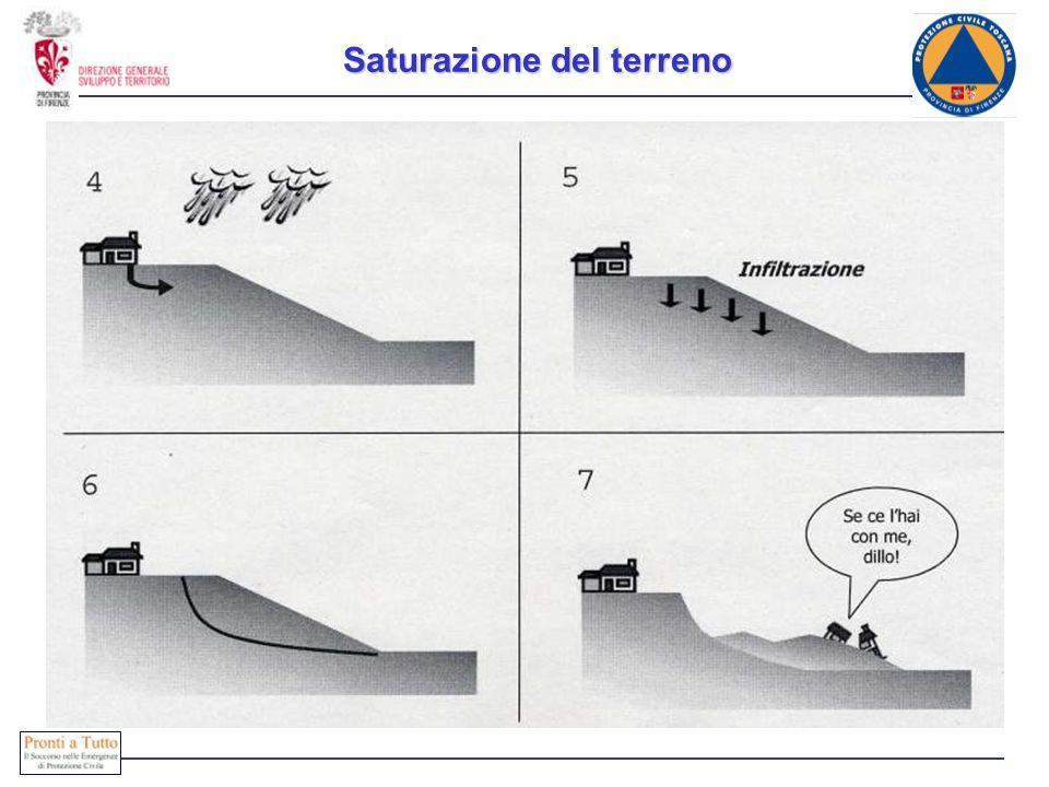 Saturazione del terreno