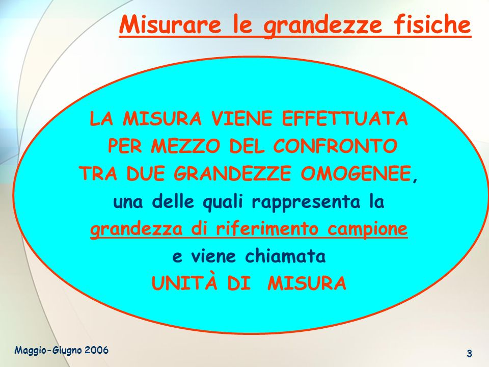 Maggio-Giugno 2006 3 Misurare le grandezze fisiche Il concetto di misura si può considerare derivato dallosservazione del mondo che ci circonda, dalla