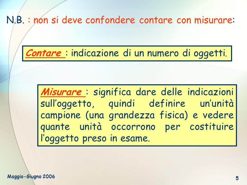 Maggio-Giugno 2006 5 Misurare : significa dare delle indicazioni sulloggetto, quindi definire ununità campione (una grandezza fisica) e vedere quante