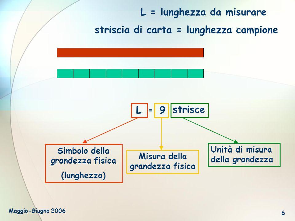 Maggio-Giugno 2006 6 L L = lunghezza da misurare striscia di carta = lunghezza campione Simbolo della grandezza fisica (lunghezza) Misura della grande