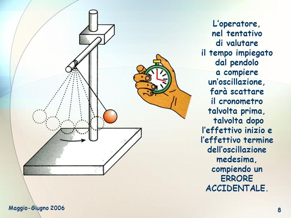 Maggio-Giugno 2006 8 Loperatore, nel tentativo di valutare il tempo impiegato dal pendolo a compiere unoscillazione, farà scattare il cronometro talvo