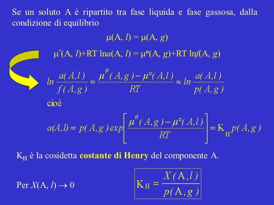 Se un soluto A è ripartito tra fase liquida e fase gassosa, dalla condizione di equilibrio K H è la cosidetta costante di Henry del componente A.
