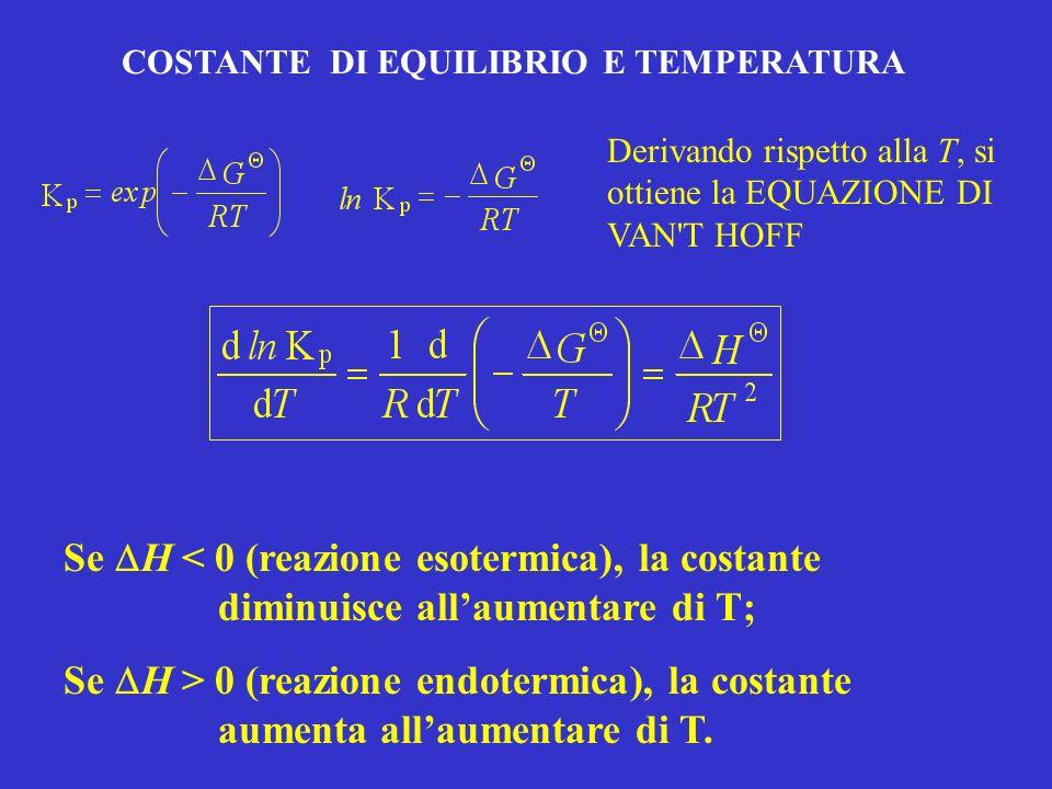COSTANTE DI EQUILIBRIO E TEMPERATURA Derivando rispetto alla T, si ottiene la EQUAZIONE DI VAN T HOFF Se H < 0 (reazione esotermica), la costante diminuisce allaumentare di T; Se H > 0 (reazione endotermica), la costante aumenta allaumentare di T.
