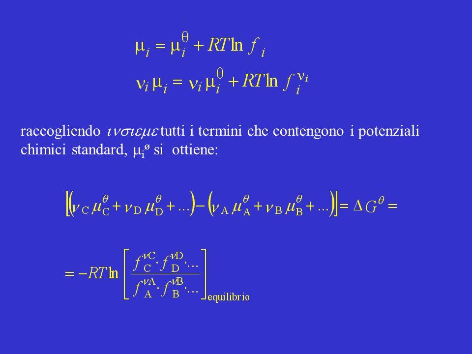 posto si ricava Poiché la costante di equilibrio per le fugacità, Kp, dipende esplicitamente dai potenziali chimici standard dei componenti gassosi, essa sarà, come questi ultimi, solo funzione della temperatura T.