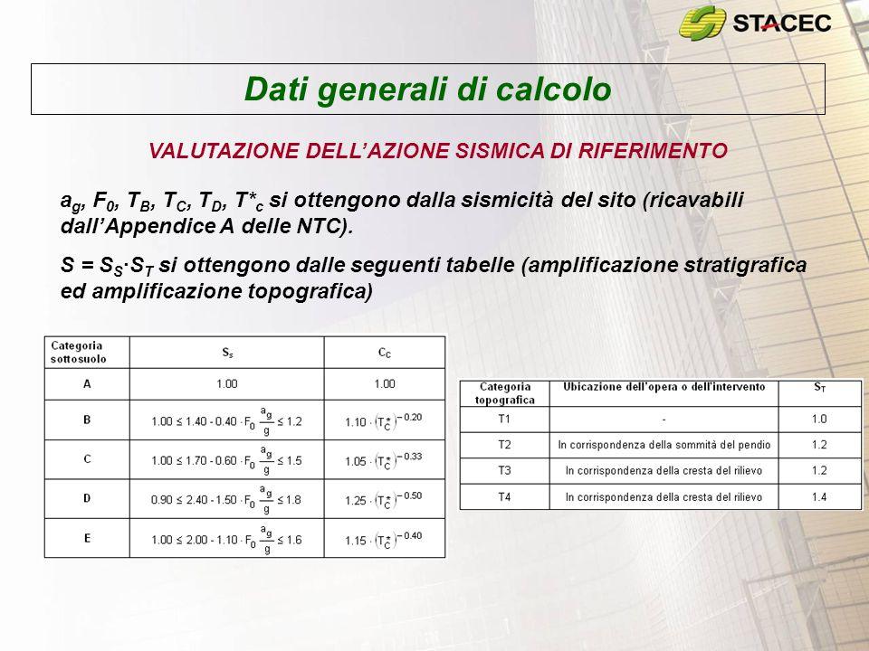 Dati generali di calcolo VALUTAZIONE DELLAZIONE SISMICA DI RIFERIMENTO a g, F 0, T B, T C, T D, T* c si ottengono dalla sismicità del sito (ricavabili
