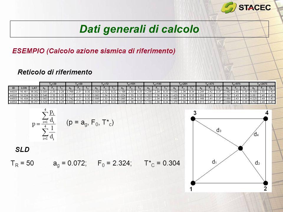 Dati generali di calcolo ESEMPIO (Calcolo azione sismica di riferimento) Reticolo di riferimento (p = a g, F 0, T* c ) SLD a g = 0.072;F 0 = 2.324;T*