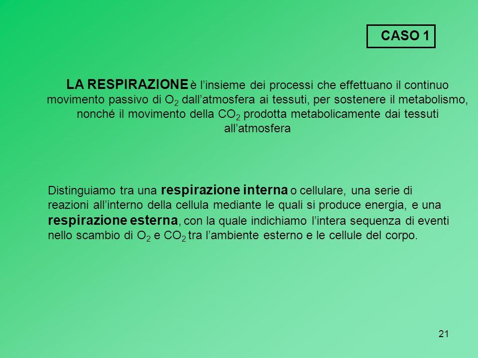21 LA RESPIRAZIONE è linsieme dei processi che effettuano il continuo movimento passivo di O 2 dallatmosfera ai tessuti, per sostenere il metabolismo,
