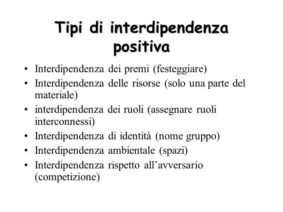 Tipi di interdipendenza positiva Interdipendenza dei premi (festeggiare) Interdipendenza delle risorse (solo una parte del materiale) interdipendenza