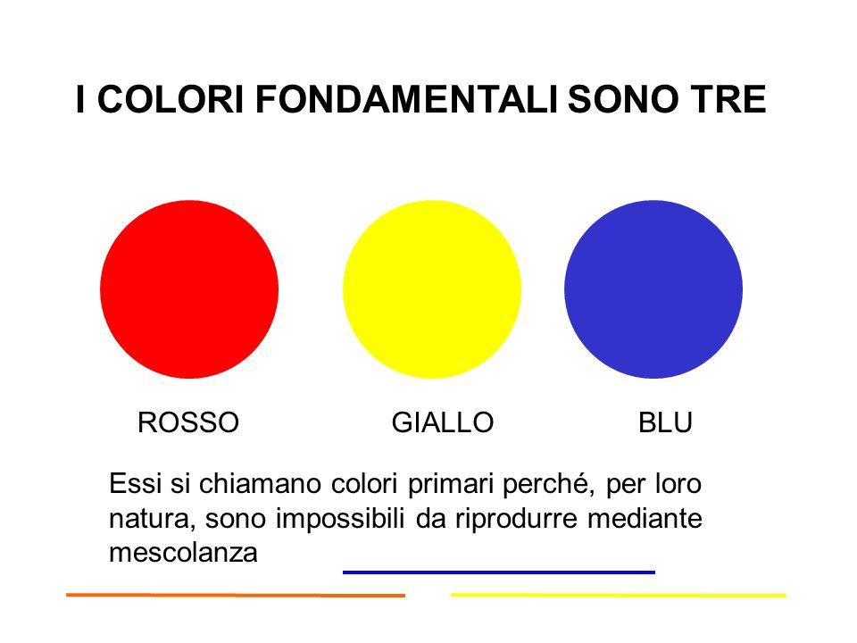 I COLORI FONDAMENTALI SONO TRE ROSSOGIALLOBLU Essi si chiamano colori primari perché, per loro natura, sono impossibili da riprodurre mediante mescolanza