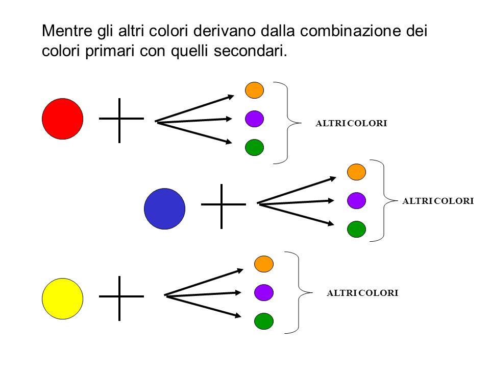 Invece i colori secondari derivano dalla combinazione dei colori primari tra di loro. ARANCIONE VIOLA VERDE