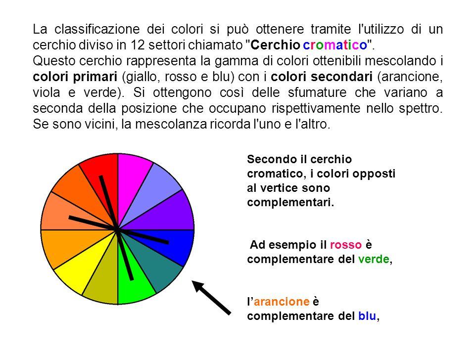 Mentre gli altri colori derivano dalla combinazione dei colori primari con quelli secondari.
