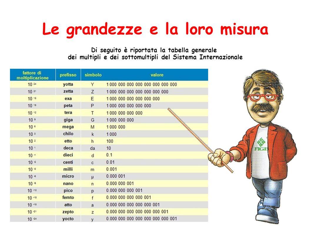 Le grandezze e la loro misura Di seguito è riportata la tabella generale dei multipli e dei sottomultipli del Sistema Internazionale
