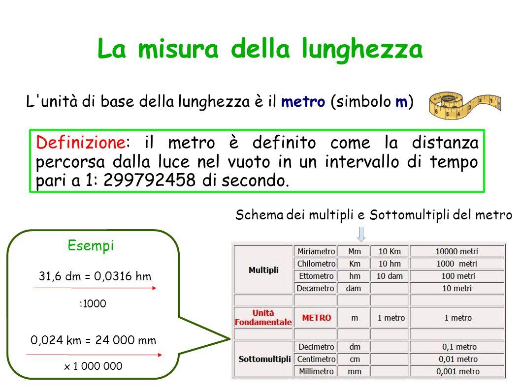 La misura della lunghezza L'unità di base della lunghezza è il metro (simbolo m) Definizione: il metro è definito come la distanza percorsa dalla luce