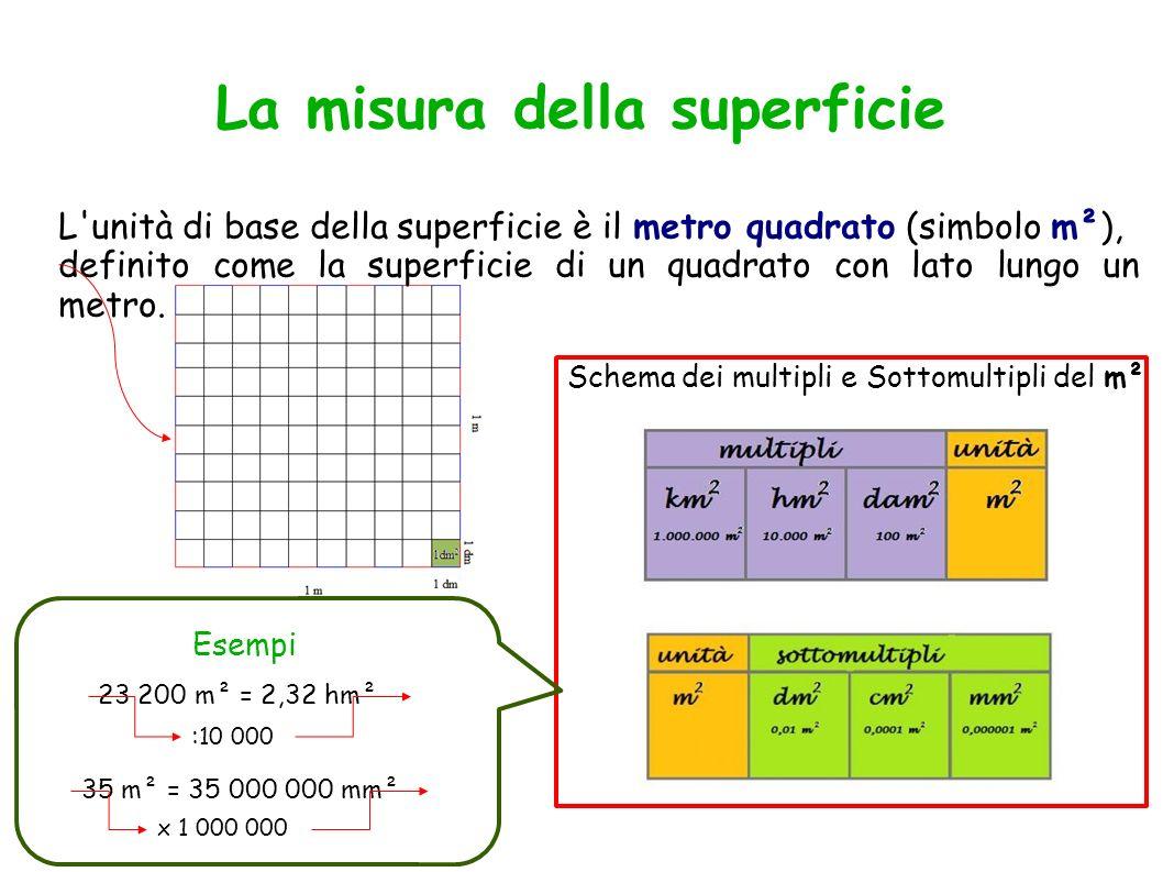 La misura della superficie L'unità di base della superficie è il metro quadrato (simbolo m²), definito come la superficie di un quadrato con lato lung