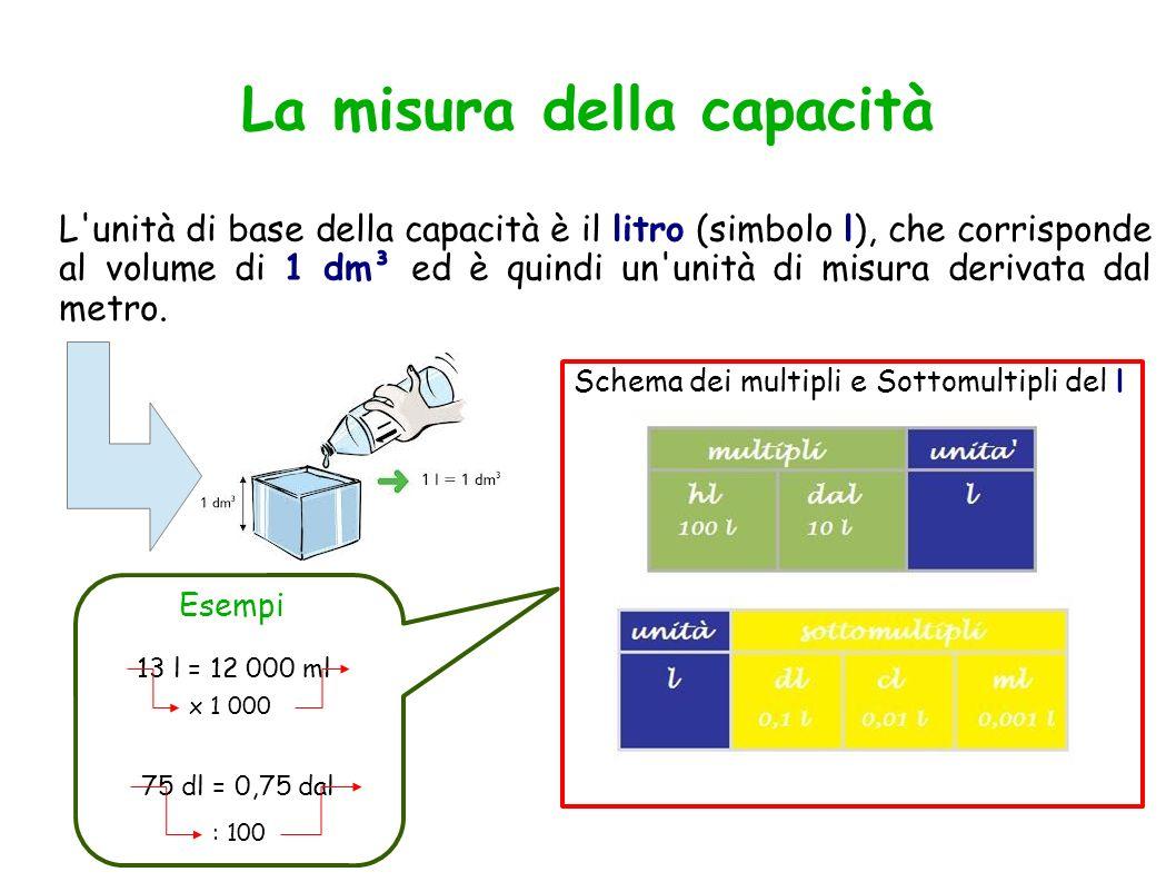 La misura della capacità L'unità di base della capacità è il litro (simbolo l), che corrisponde al volume di 1 dm³ ed è quindi un'unità di misura deri