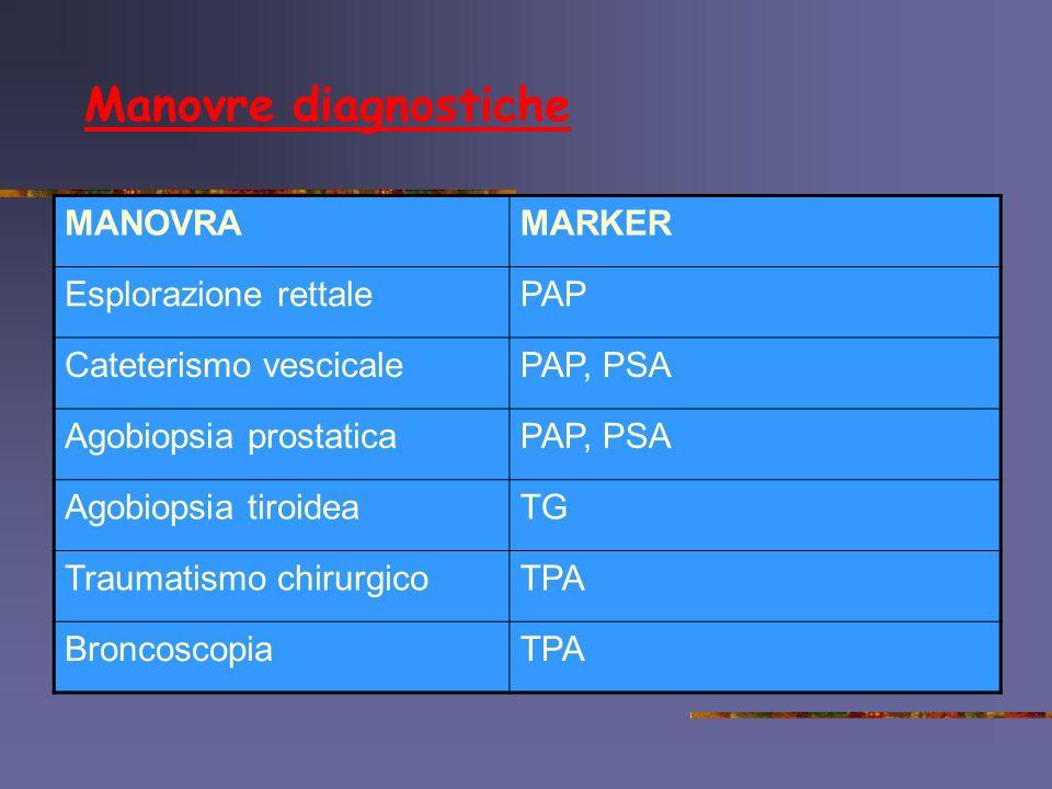 Manovre diagnostiche MANOVRAMARKER Esplorazione rettalePAP Cateterismo vescicalePAP, PSA Agobiopsia prostaticaPAP, PSA Agobiopsia tiroideaTG Traumatis