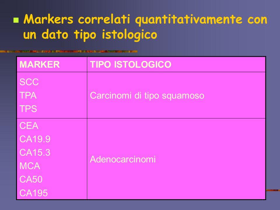 Markers correlati quantitativamente con un dato tipo istologico MARKERTIPO ISTOLOGICO SCC TPA TPS Carcinomi di tipo squamoso CEA CA19.9 CA15.3 MCA CA5
